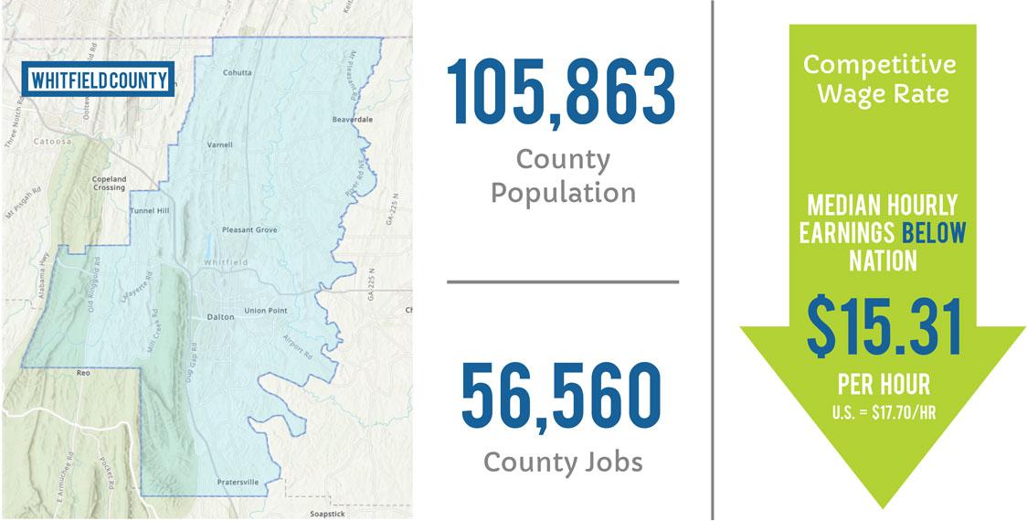 Population and Jobs demographics